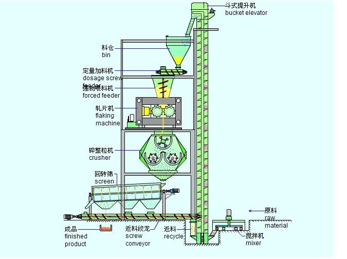 干粉造粒机流程图
